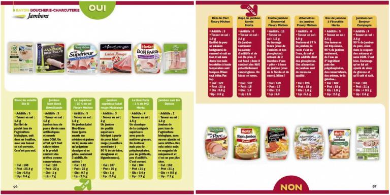¿Qué productos llevar del supermercado?